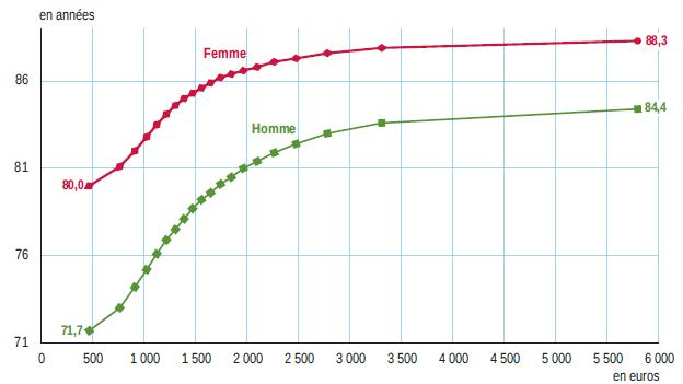 13ans d'écart d'espérance de vie chez les hommes